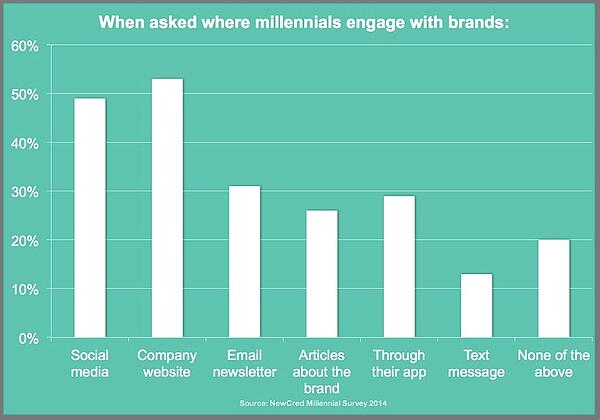 Millennial Brand Engagement Chart