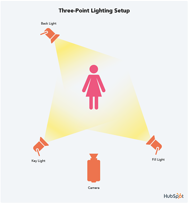Hubspot Video Lighting - ADVISOR WEBSITES BLOG