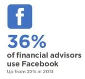 Putnam survey social media - 36 use facebook