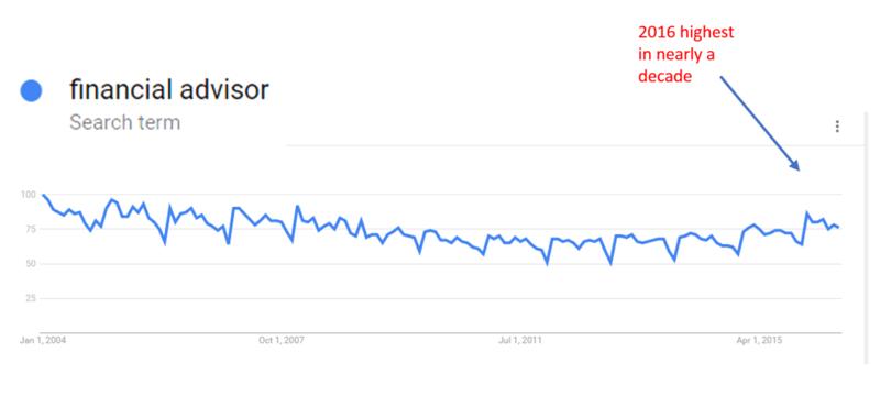 marketing using google trends