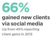 Putnam Survey Social Media - 66 new clients