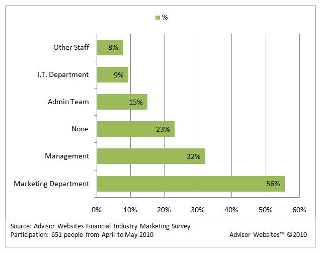 Marketing Techniques for Financial Advisors