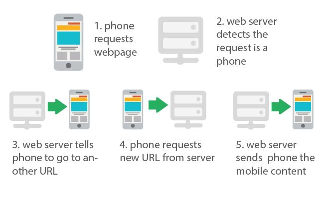 mobile-mobile-url-work