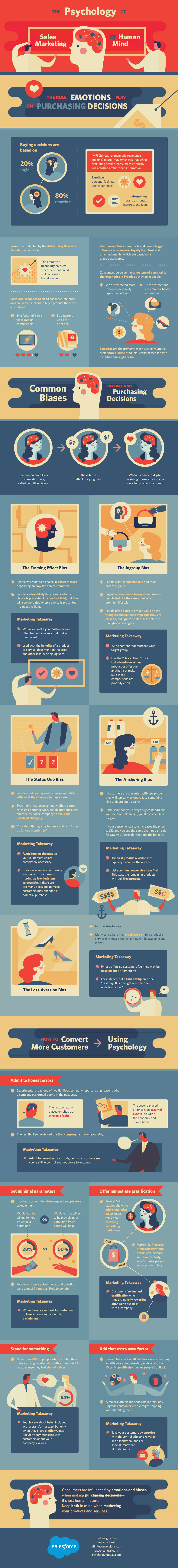 The Psychology of Sales Marketing