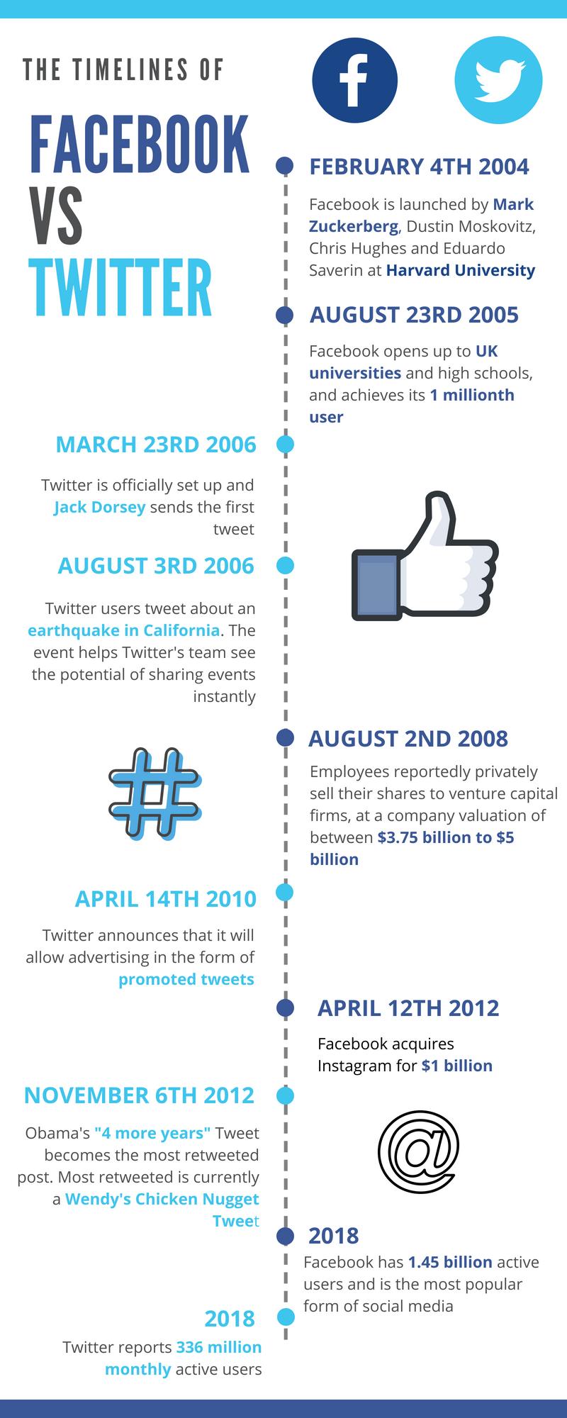 Facebook vs Twitter Timelines