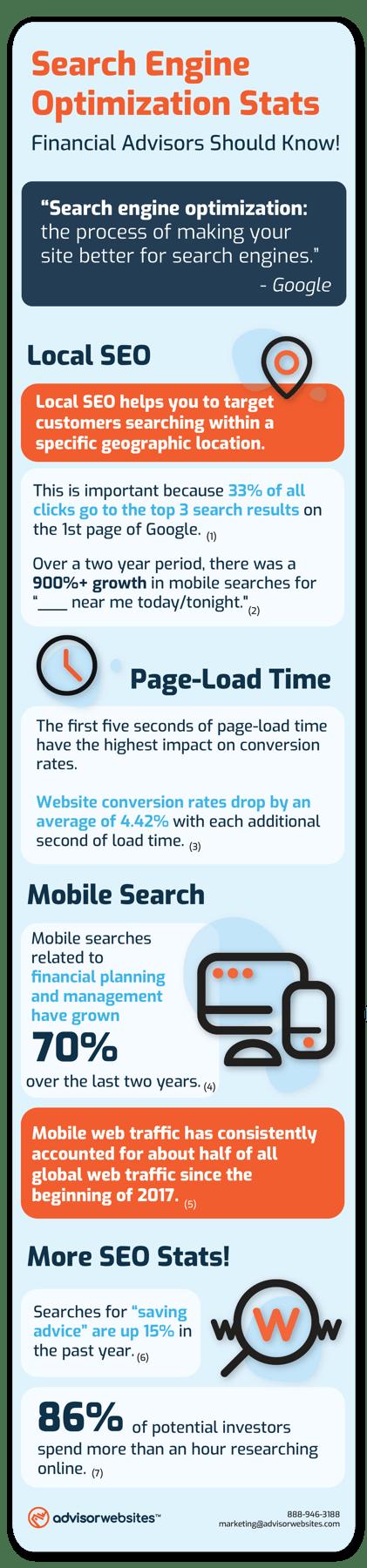 SEO infographic | Advisor Websites