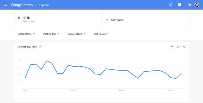 Google Trends - 401k