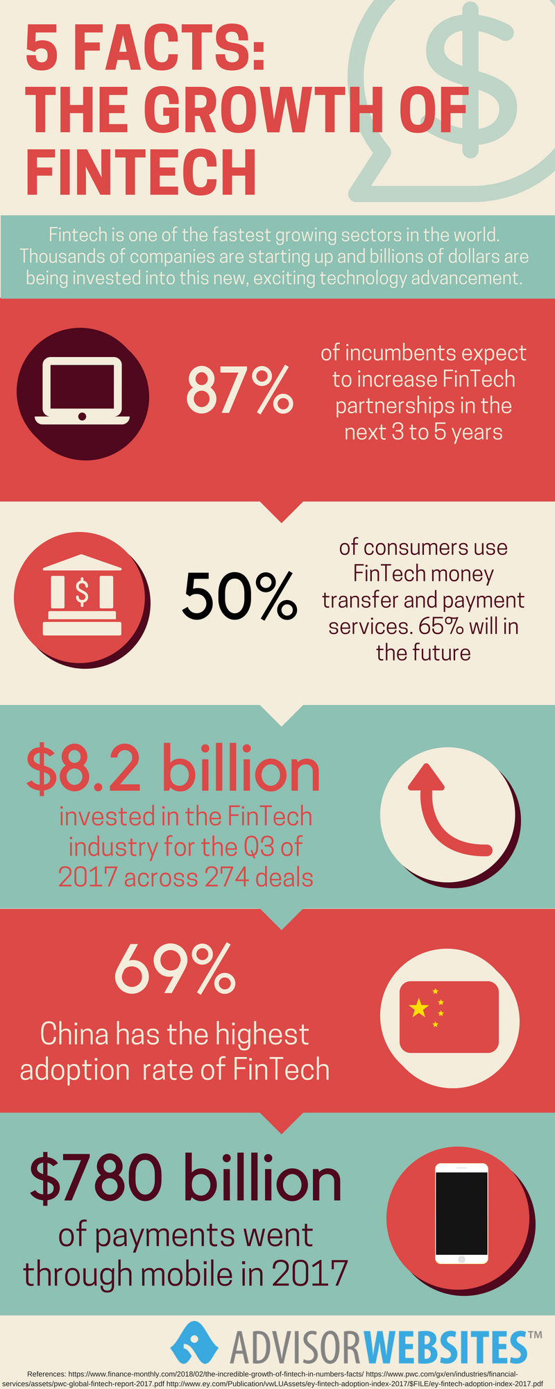 The growth of fintech