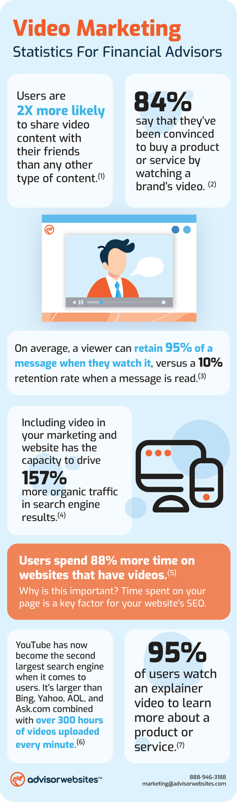 Video Marketing Infographic - AdvisorWebsites.com