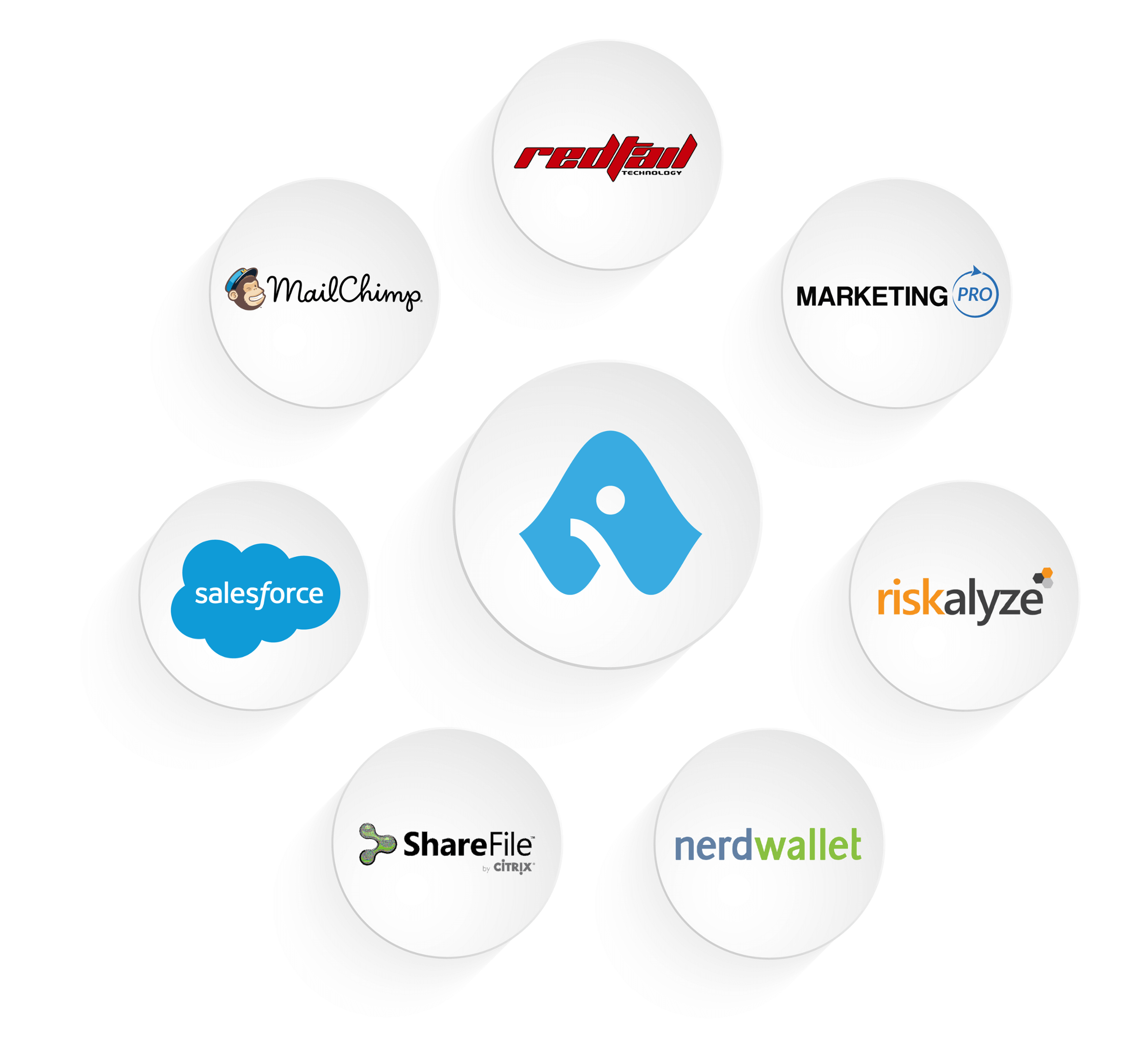 Integrations with Advisor Websites