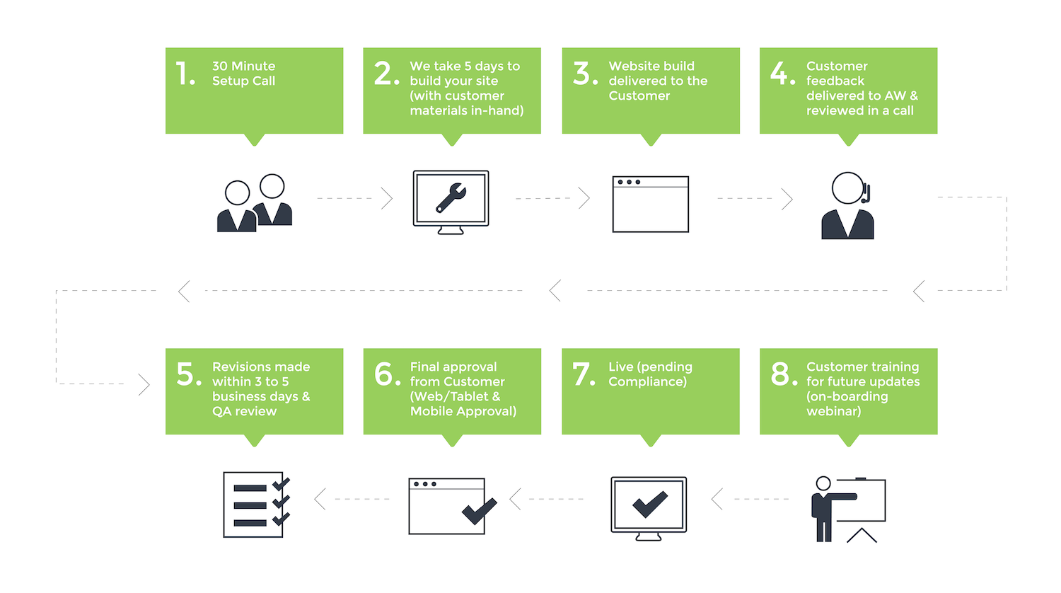 The Advisor Websites Process - How we will build you a new website.png